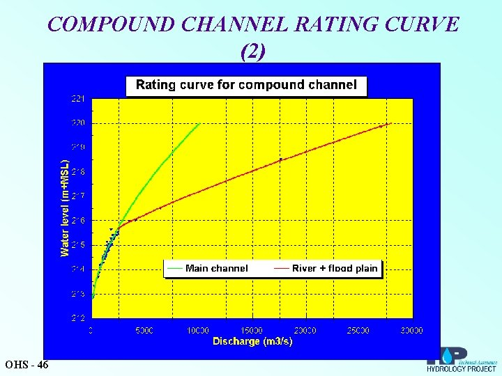 COMPOUND CHANNEL RATING CURVE (2) OHS - 46
