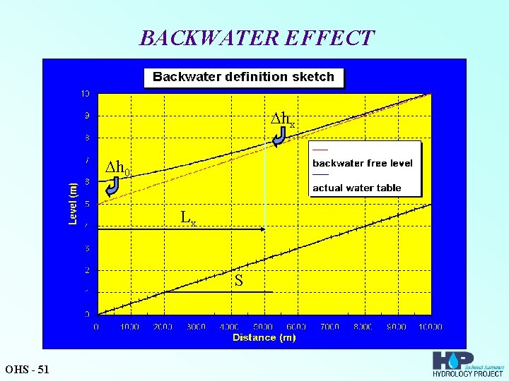 BACKWATER EFFECT hx h 0 Lx S OHS - 51