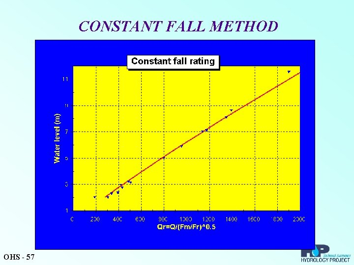 CONSTANT FALL METHOD OHS - 57