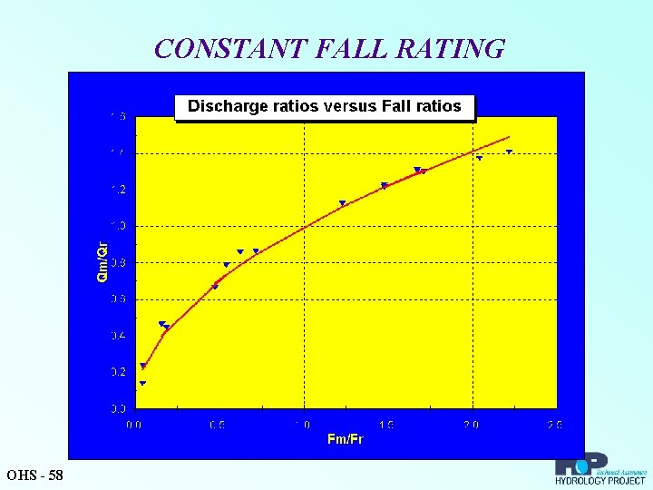 CONSTANT FALL RATING OHS - 58