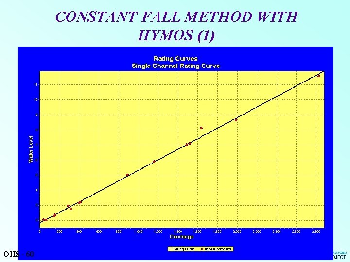 CONSTANT FALL METHOD WITH HYMOS (1) OHS - 60
