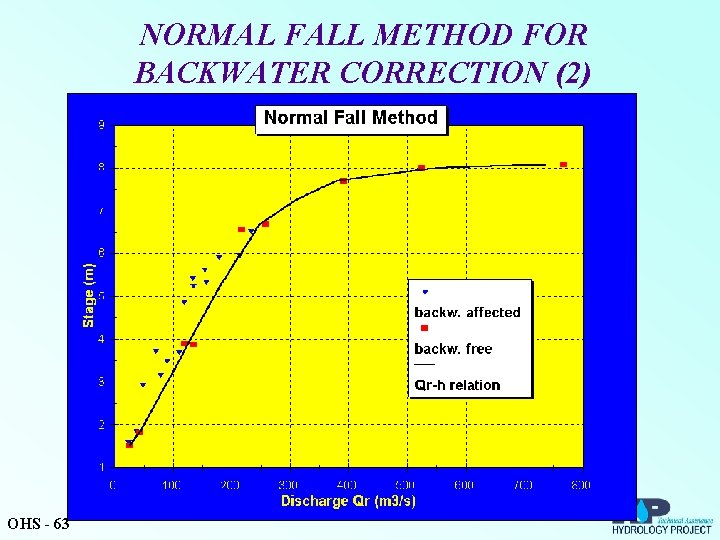 NORMAL FALL METHOD FOR BACKWATER CORRECTION (2) OHS - 63