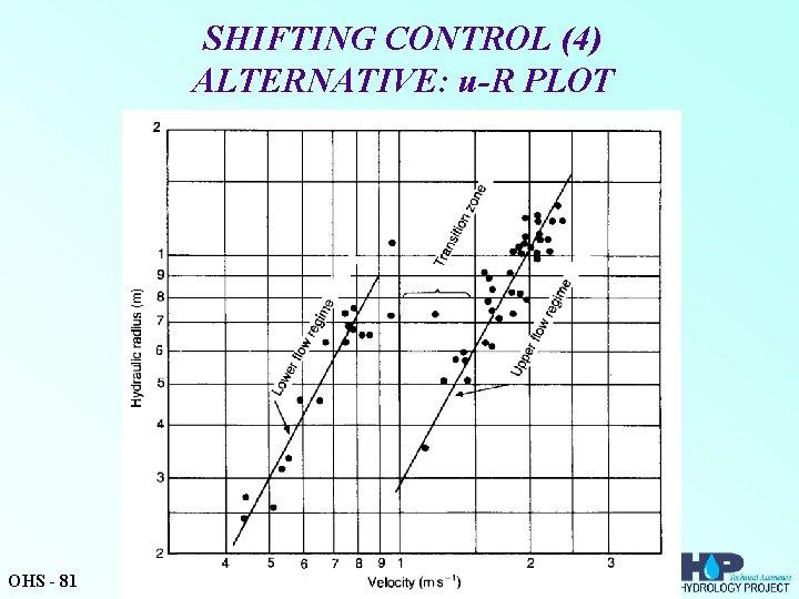 SHIFTING CONTROL (4) ALTERNATIVE: u-R PLOT OHS - 81