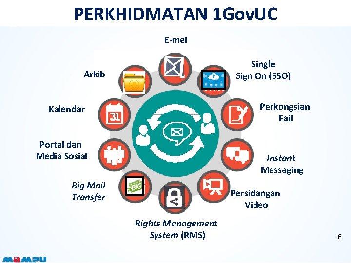 PERKHIDMATAN 1 Gov. UC E-mel Single Sign On (SSO) Arkib Perkongsian Fail Kalendar Portal
