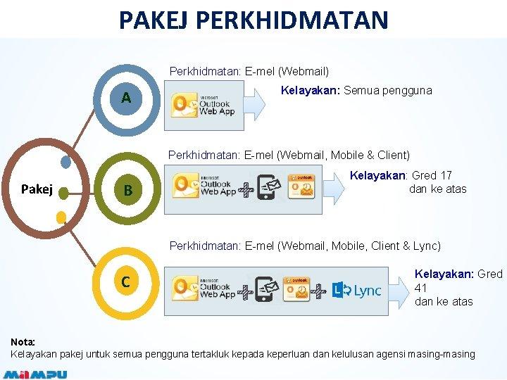PAKEJ PERKHIDMATAN Perkhidmatan: E-mel (Webmail) Kelayakan: Semua pengguna A Perkhidmatan: E-mel (Webmail, Mobile &
