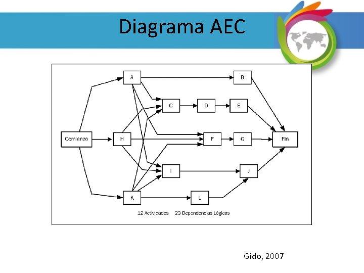 Diagrama AEC Gido, 2007