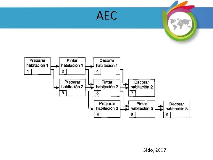 AEC Gido, 2007