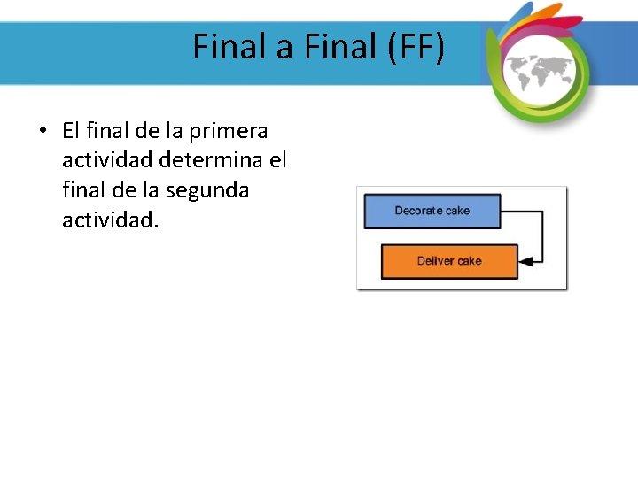 Final a Final (FF) • El final de la primera actividad determina el final