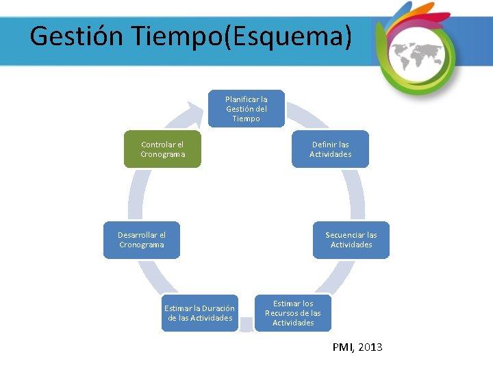 Gestión Tiempo(Esquema) Planificar la Gestión del Tiempo Controlar el Cronograma Definir las Actividades Desarrollar