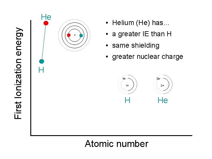 First Ionization energy He • Helium (He) has… n • a greater IE than