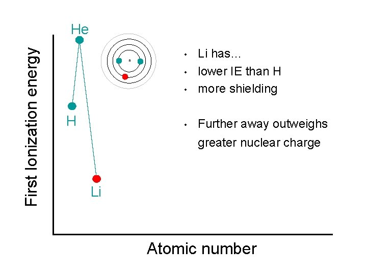 First Ionization energy He n • Li has… lower IE than H more shielding