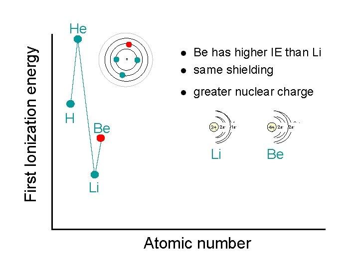 First Ionization energy He n H l Be has higher IE than Li same