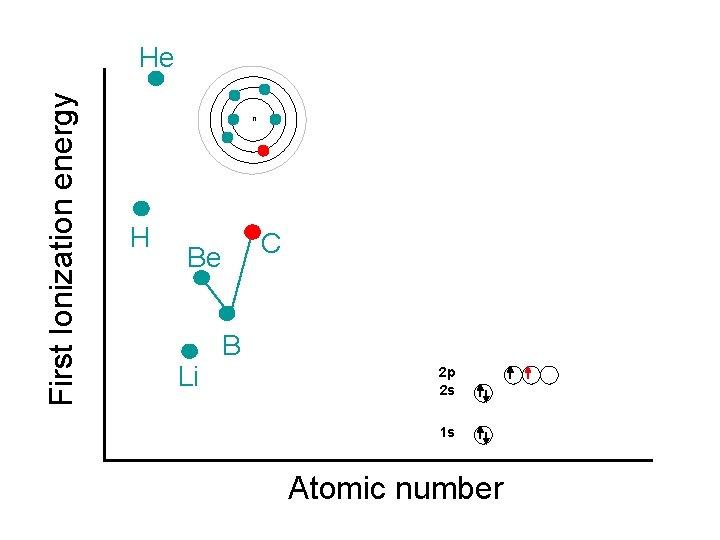 First Ionization energy He n H C Be Li B 2 p 2 s