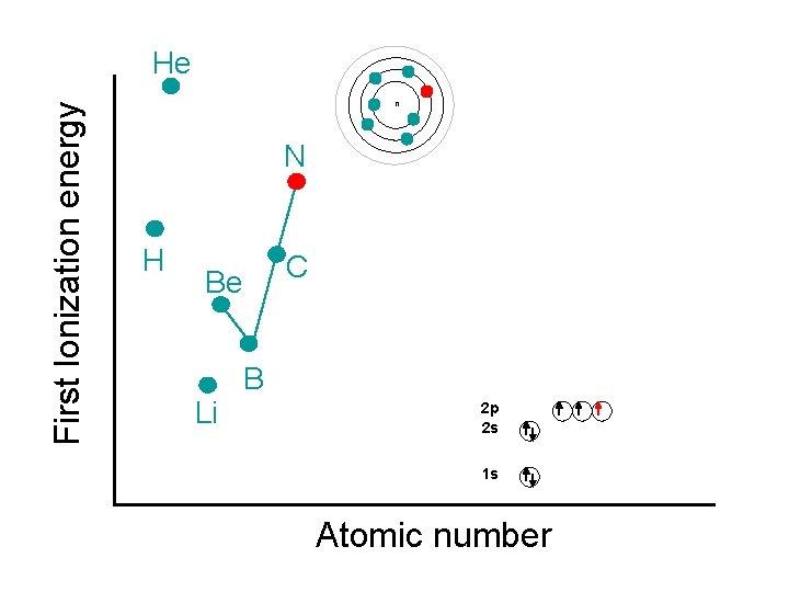 First Ionization energy He n N H C Be Li B 2 p 2