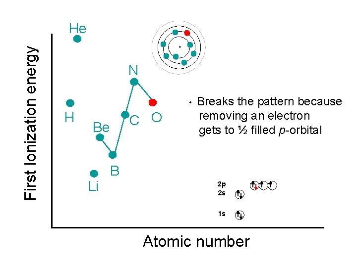 First Ionization energy He n N • H C O Be Li Breaks the