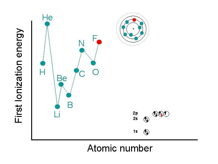 First Ionization energy He n N H C O Be Li F B 2