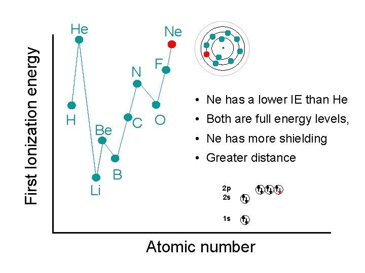 First Ionization energy He Ne n N F • Ne has a lower IE
