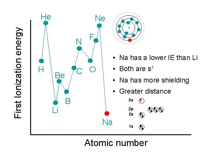 First Ionization energy He Ne n N F • Na has a lower IE