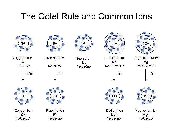 The Octet Rule and Common Ions - - 8+ - - Oxygen atom O