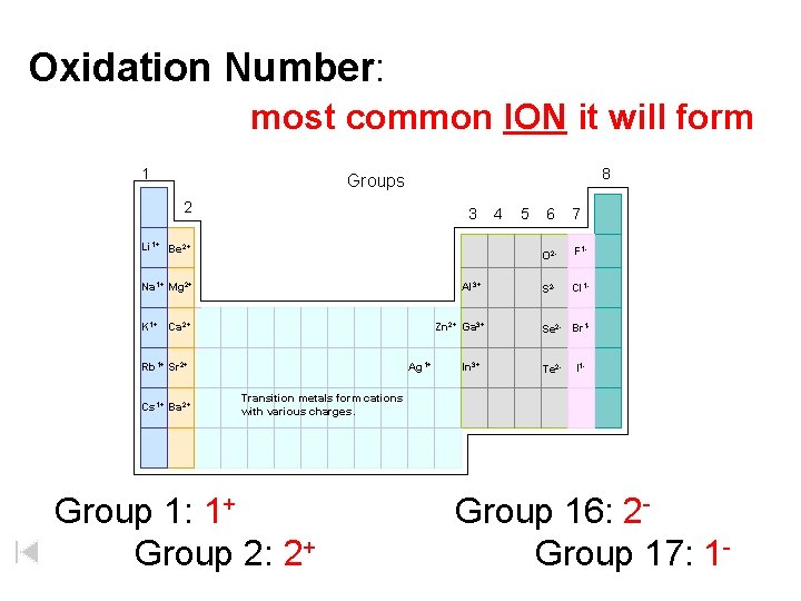 Oxidation Number: most common ION it will form 1 8 Groups 2 3 Li
