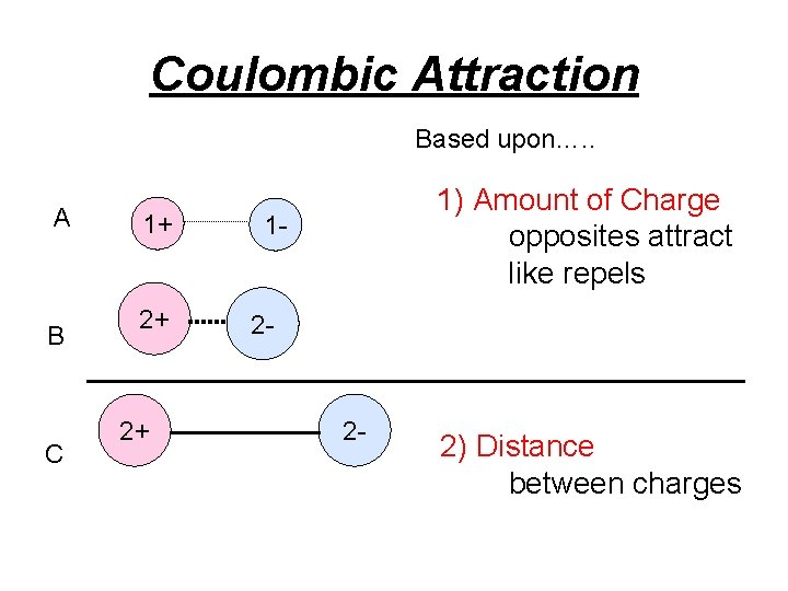 Coulombic Attraction Based upon…. . A B C 1+ 2+ 2+ 1) Amount of