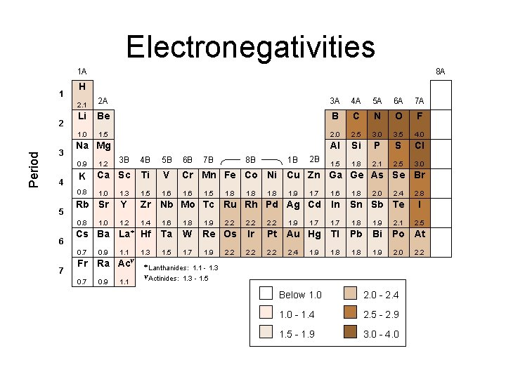 Electronegativities 1 A 1 Period 2 3 4 5 6 7 8 A H