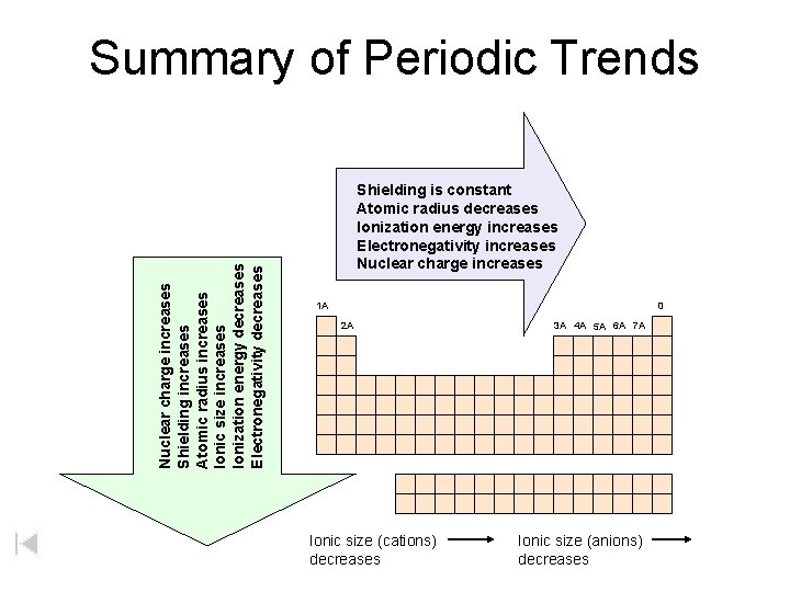 Nuclear charge increases Shielding increases Atomic radius increases Ionic size increases Ionization energy decreases