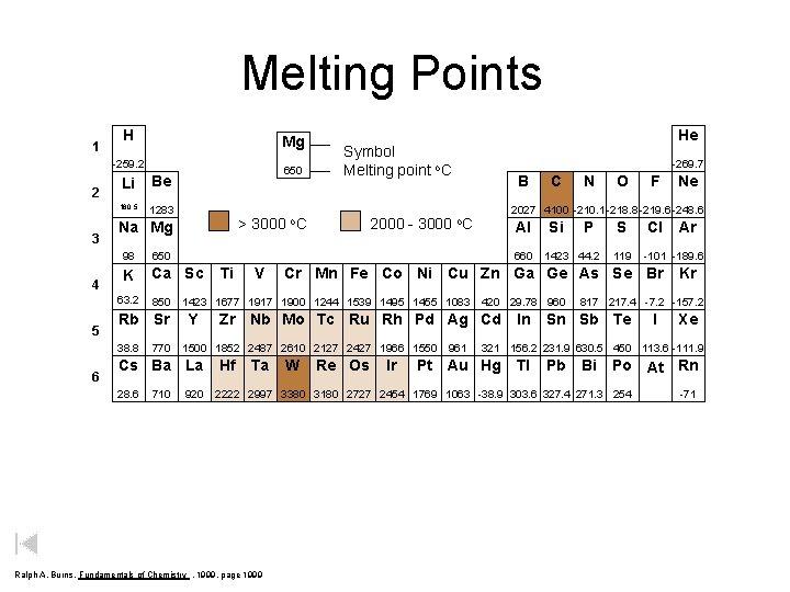 Melting Points 1 H Mg -259. 2 2 3 4 Li Be 180. 5