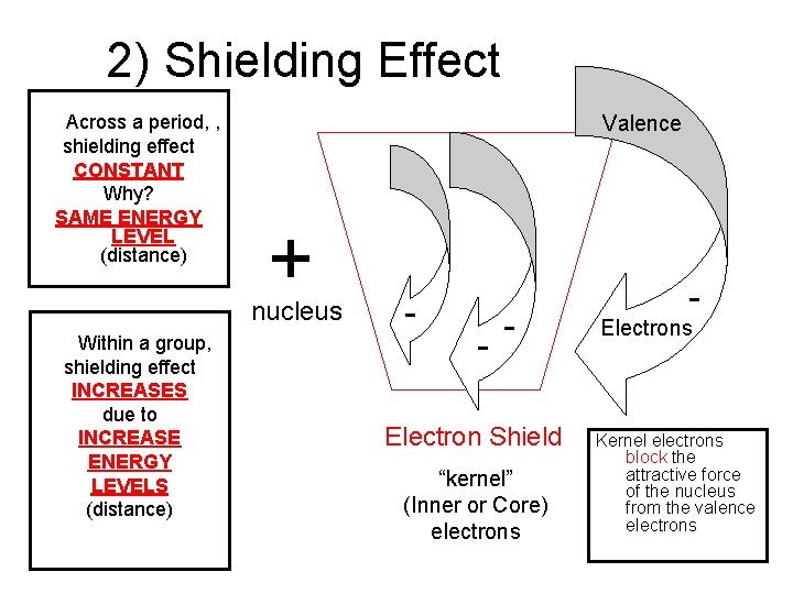 2) Shielding Effect Across a period, , shielding effect CONSTANT Why? SAME ENERGY LEVEL