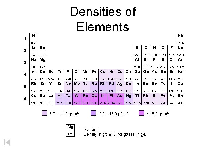 1 Densities of Elements H He 0. 071 2 3 4 5 Li Be