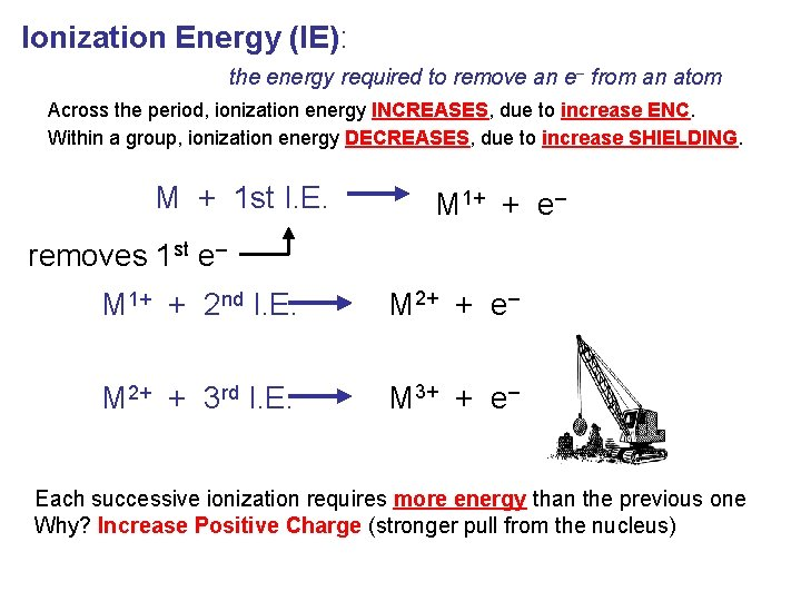 Ionization Energy (IE): the energy required to remove an e– from an atom Across