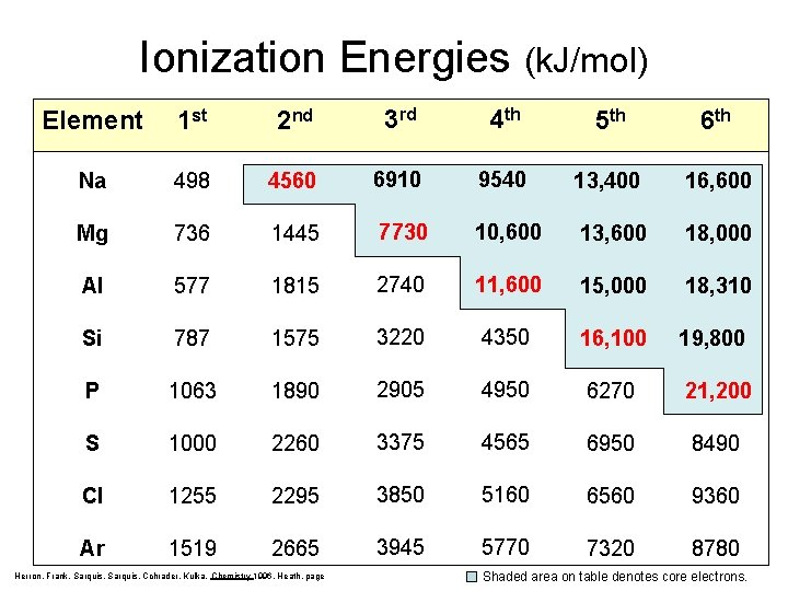Ionization Energies (k. J/mol) Element 1 st 2 nd 3 rd 4 th 5