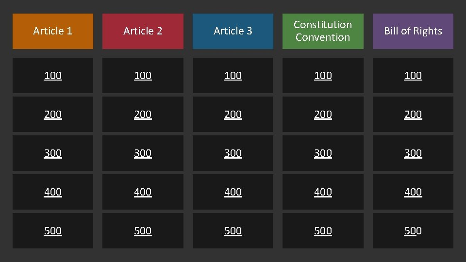 Article 1 Article 2 Article 3 Constitution Convention Bill of Rights 100 100 100