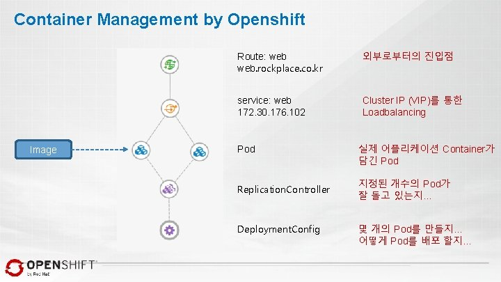 Container Management by Openshift Image Route: web. rockplace. co. kr 외부로부터의 진입점 service: web