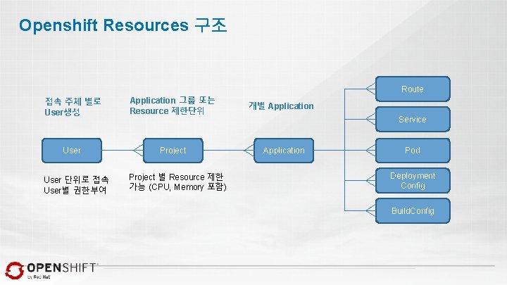 Openshift Resources 구조 Route 접속 주체 별로 User생성 Application 그룹 또는 Resource 제한단위 User
