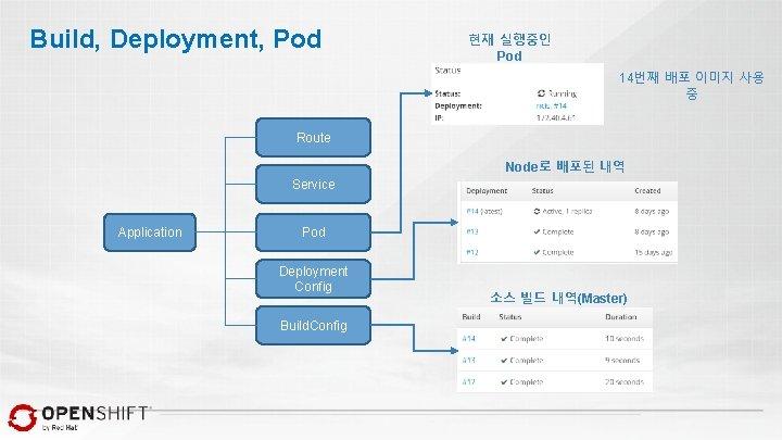 Build, Deployment, Pod 현재 실행중인 Pod 14번째 배포 이미지 사용 중 Route Node로 배포된