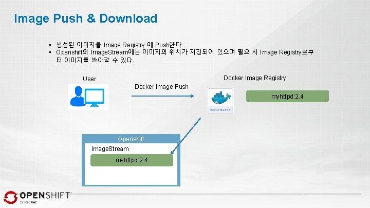 Image Push & Download • 생성된 이미지를 Image Registry 에 Push한다. • Openshift의 Image.