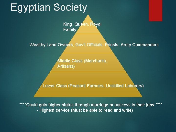 Egyptian Society King, Queen, Royal Family Wealthy Land Owners, Gov't Officials, Priests, Army Commanders