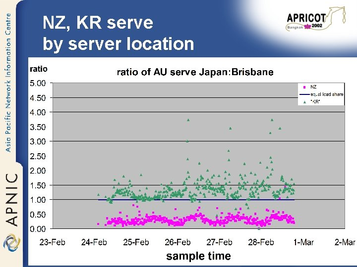 NZ, KR serve by server location