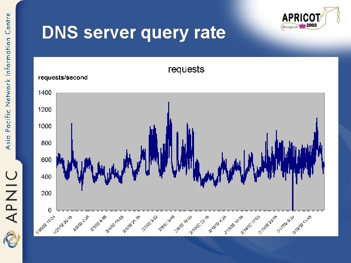 DNS server query rate
