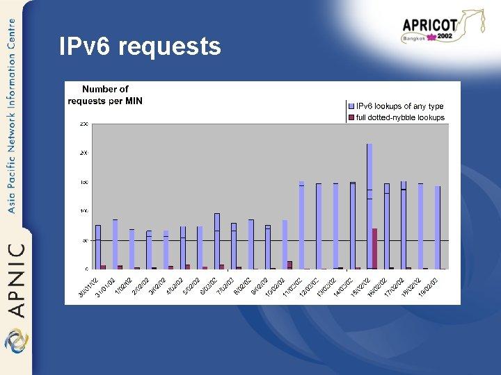 IPv 6 requests