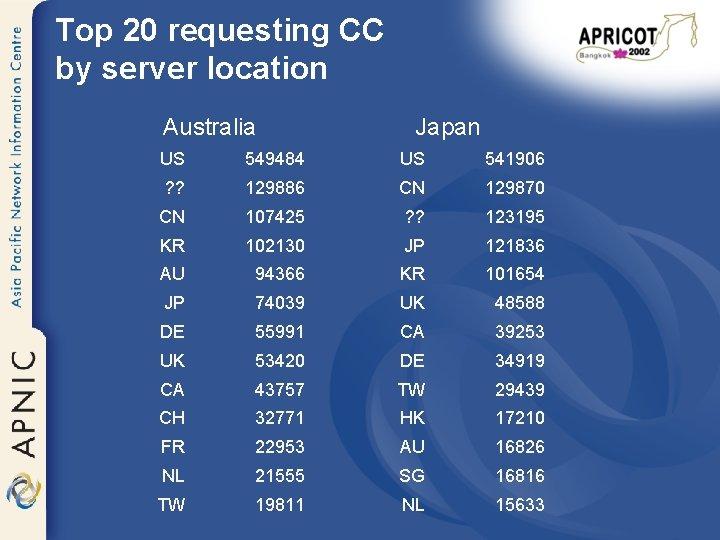 Top 20 requesting CC by server location Australia Japan US 549484 US 541906 ?