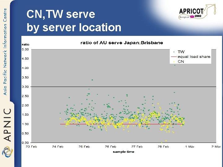 CN, TW serve by server location