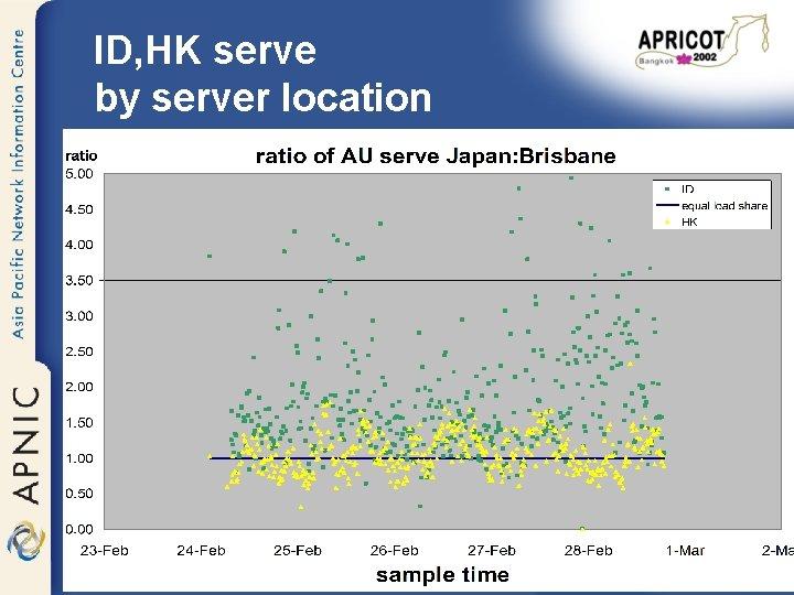 ID, HK serve by server location