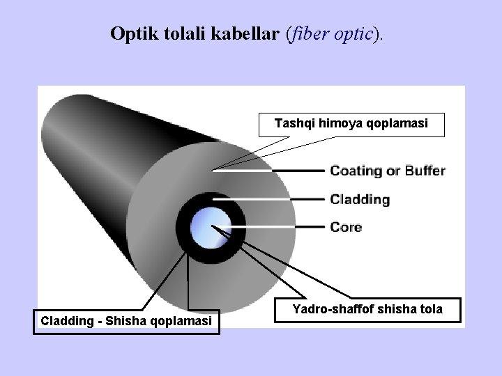 Оptik tоlаli kаbеllаr (fiber optic). Tashqi himoya qoplamasi Cladding - Shisha qoplamasi Yadro-shaffof shisha