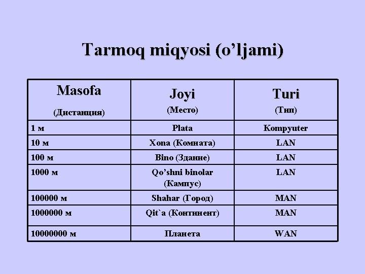Tarmoq miqyosi (o'ljami) Masofa (Дистанция) Joyi Turi (Место) (Тип) 1 м Plata Kompyuter 10