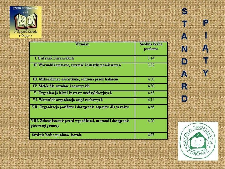 Wymiar Średnia liczba punktów I. Budynek i teren szkoły 3, 14 II. Warunki sanitarne,