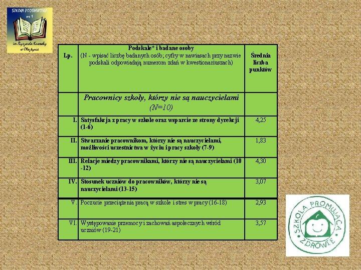 Lp. Podskale* i badane osoby (N - wpisać liczbę badanych osób; cyfry w nawiasach