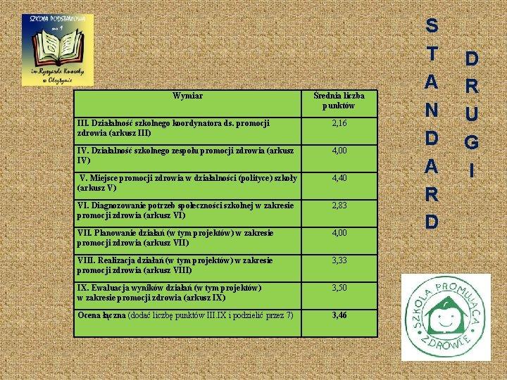 Wymiar Średnia liczba punktów III. Działalność szkolnego koordynatora ds. promocji zdrowia (arkusz III) 2,