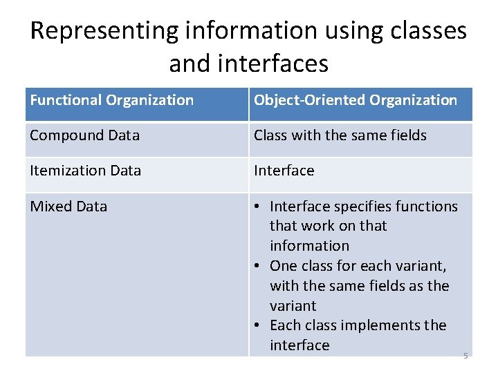 Representing information using classes and interfaces Functional Organization Object-Oriented Organization Compound Data Class with
